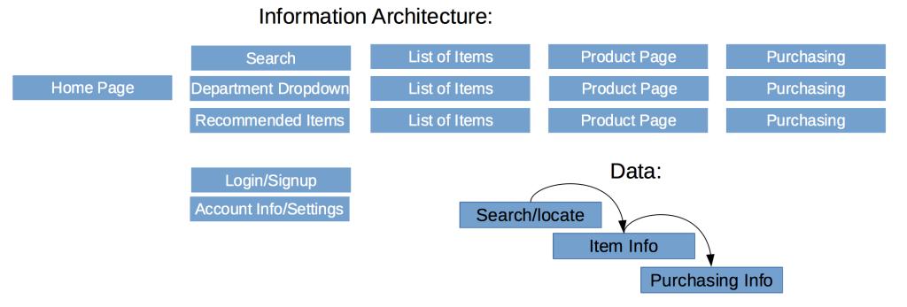 AmazonInformationArchitecture